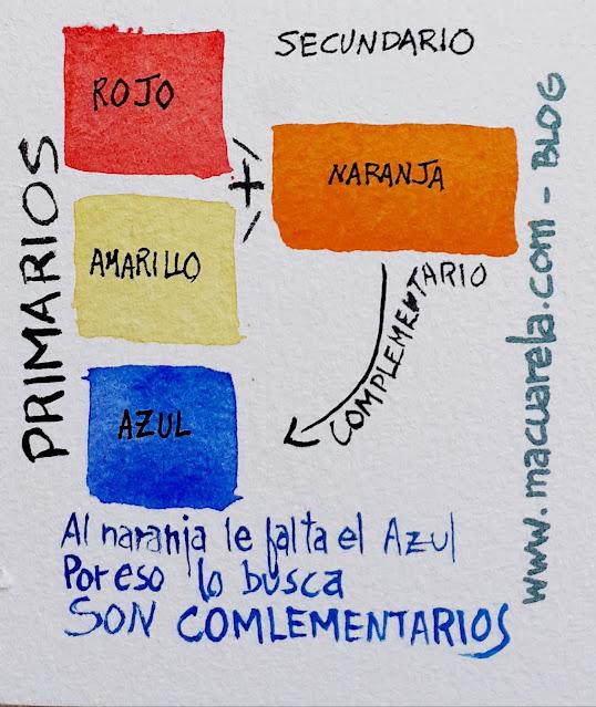 "<alt=""Complementario del Naranja""/>"