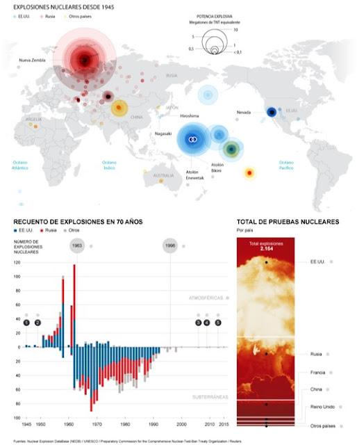 Explosiones-Pruebas-nucleares-desde-1945