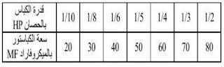 جدول تقريبي لسعة الكباستور حسب قدرة الكباس