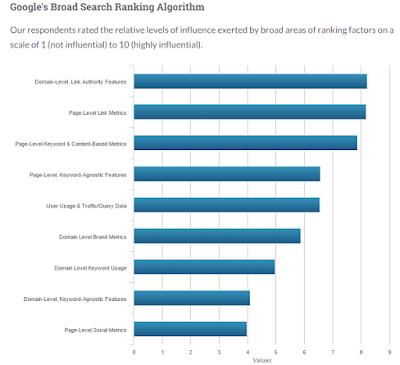 Biểu đồ phân tích nội dung chất lượng để SEO lên Top Google