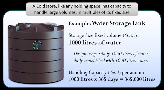 water storage space