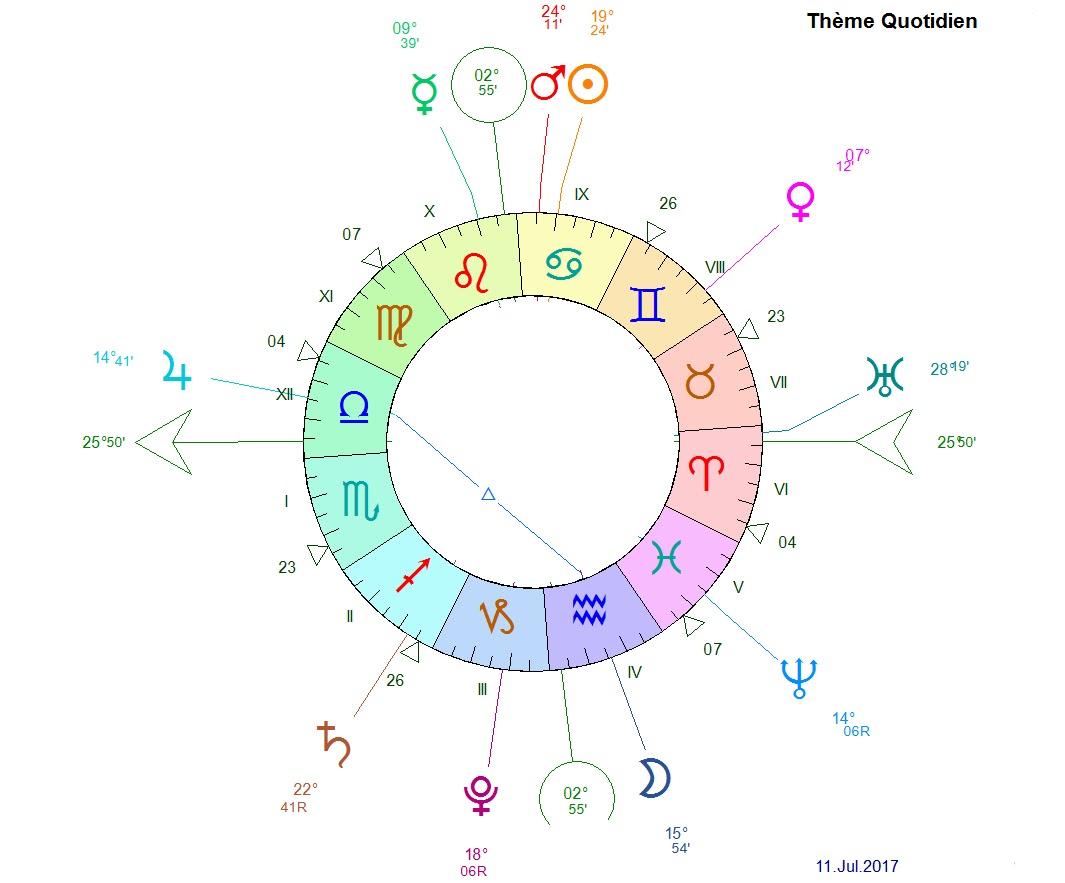 Blog astrologie madameastres lune en verseau maison 4 for Astrologie maison 1
