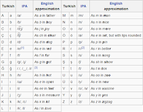 Istanbul Friendly: Basic Turkish Phrases You'd Better Know