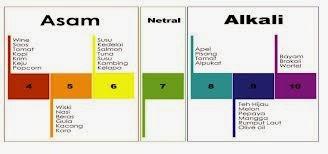 Derajat Keasaman (pH) - Saling Berbagi