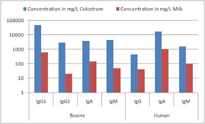 Immunoglobulines-du-lait-humain-lait-bovin-et-colostrum