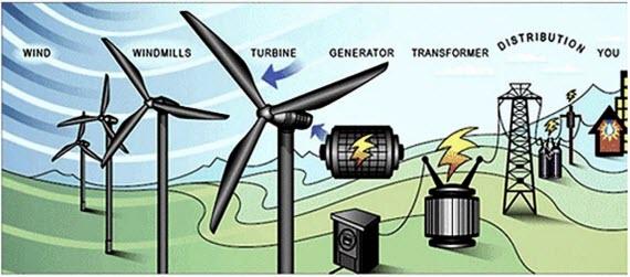 استخدام طاقة الرياح في توليد الكهرباء