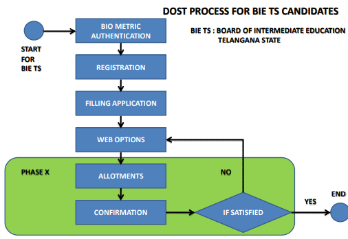 2018 Dost Degree Online Services Telangana,Dost degree admissions 2018 ts ug notification 2018-2019