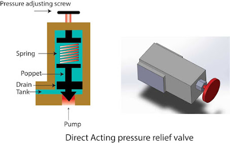 Direct acting pressure relief valve