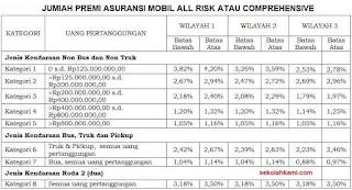 cara menghitung premi asuransi mobil