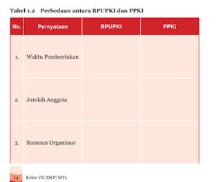 Tabel 1.2 Perbedaan antara BPUPKI dan PPKI, Tugas PKN kelas 7