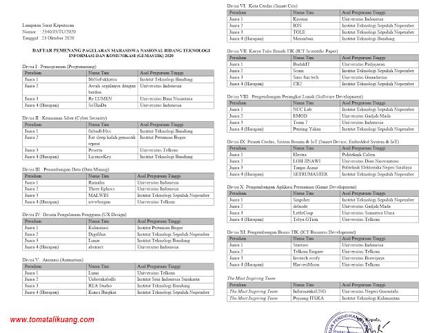 daftar tim pemenang gemastik xiii 13 tahun 2020 divisi i ii iii iv v vi vii viii ix x xi tomatalkuang.com