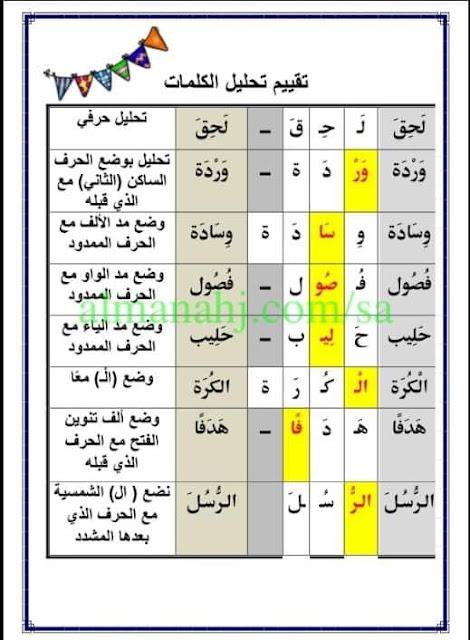 لغة عربية |  تحليل الكلمات مهم لطلبة الصفوف الإبتدائية %25D8%25AA%25D8%25AD%25D9%2584%25D9%258A%25D9%2584%2B%25D8%25A7%25D9%2584%25D9%2583%25D9%2584%25D9%2585%25D8%25A7%25D8%25AA%2B%25283%2529
