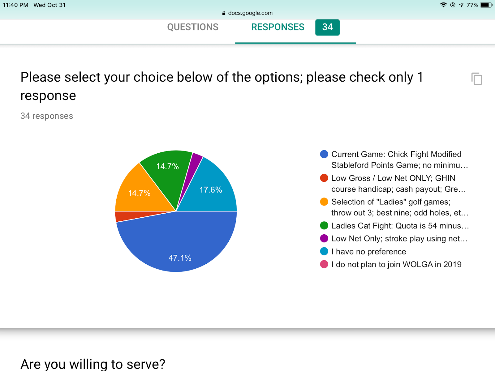 White Oak Ladies Golf Association: Survey Results