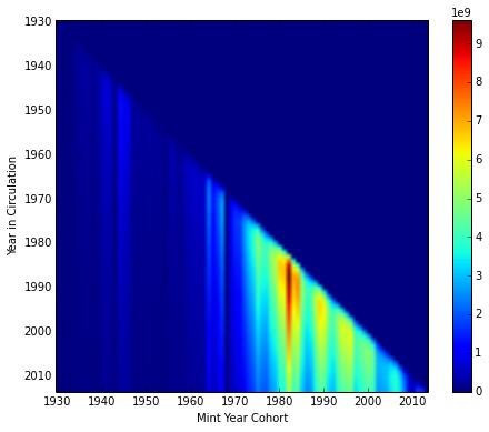 Penny Jar Inference 0 - Model Parameterization