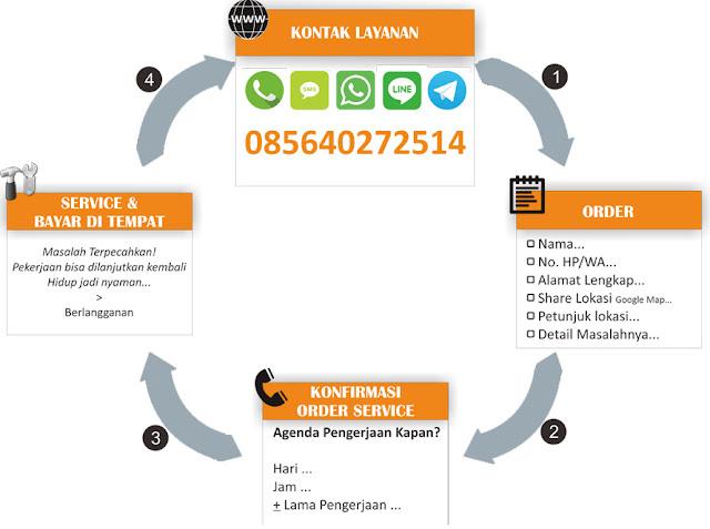 Cara Order Jasa Service Komputer Laptop Pedurungan