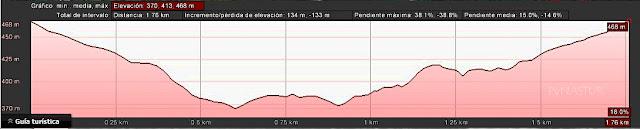 Perfil de la ruta - Cascada Cioyo - Asturias
