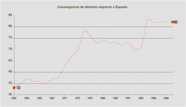 Evolución del PIB per cápita de Almería calculado como porcentaje de la media nacional