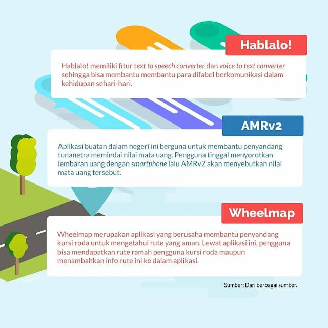 Aplikasi Untuk Difabel Hablalo!, AMRv2 dan Wheelmap