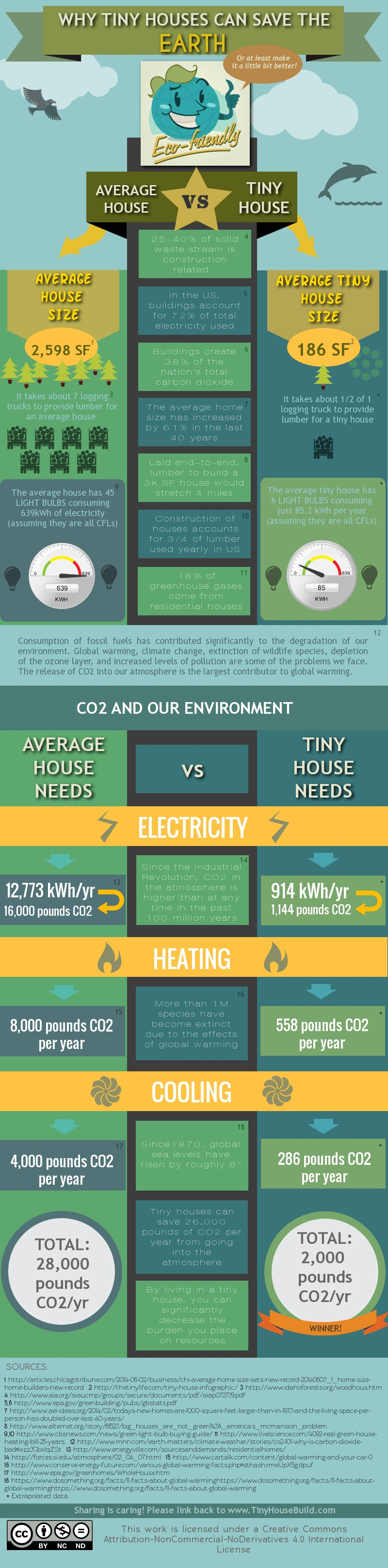 Why Tiny Houses Can Save The Earth