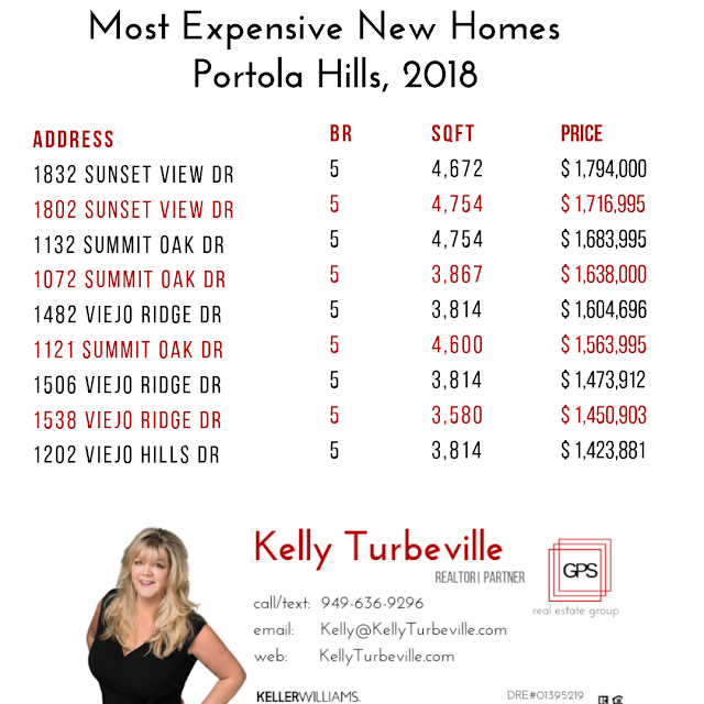 ten most expensive new homes sold in portola hills