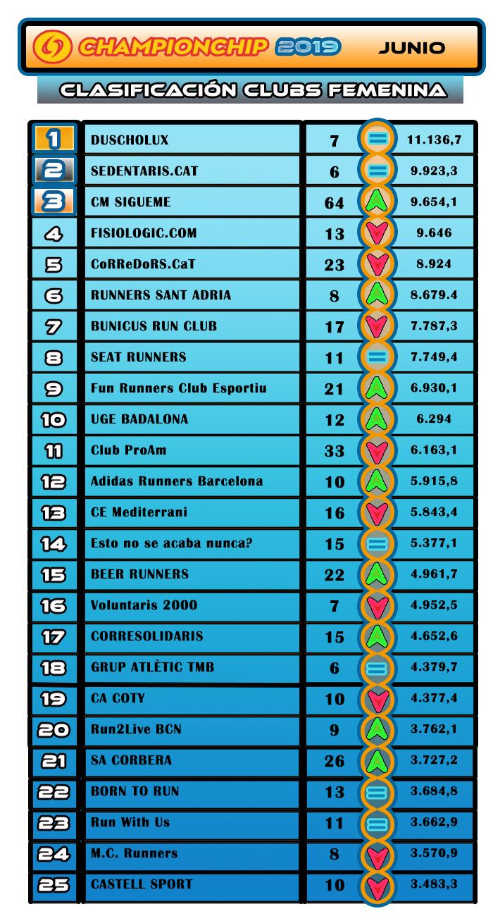 Lliga Championchip 2019 JUNIO Clasificación Clubs Femenina