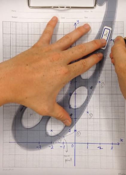 Vẽ đồ thị hàm số dạng parabol sử dụng thước cong