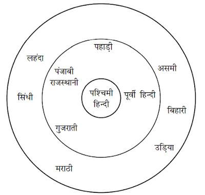 ग्रियर्सन द्वारा प्रस्तुत भारतीय आर्य भाषा का वर्गीकरण