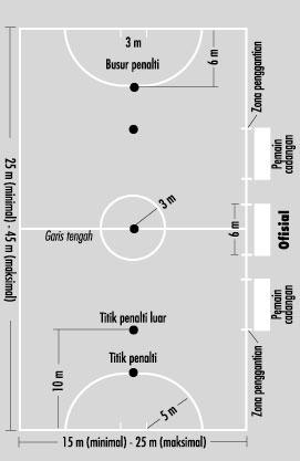Ukuran Lapangan Futsal Biasa : ukuran, lapangan, futsal, biasa, Infrastruktur, Perdesaan:, Desain, Lapangan, Futsal, Outdoor,
