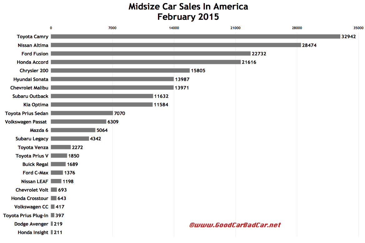 USA midsize car sales chart February 2015