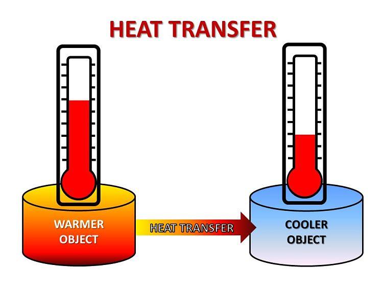 Diagrama de un sistema de transferencia de calor