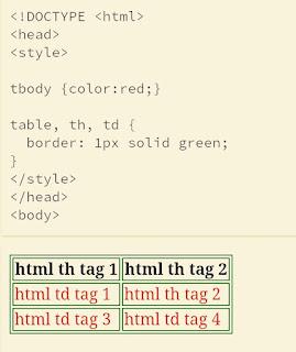 HTML <tbody> Tag