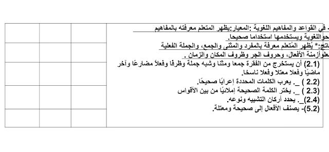 اختبار تشخيصي لمادة اللغة العربية الصف الثامن الفصل الاول