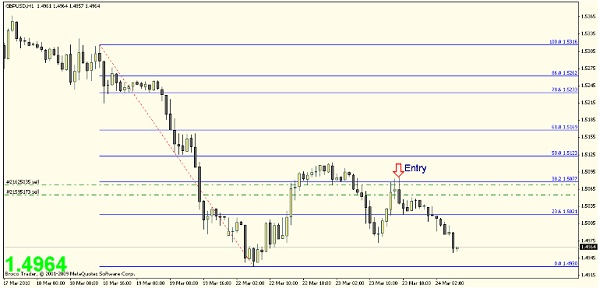 Forex Supply and Demand: Simple Support/Resistance