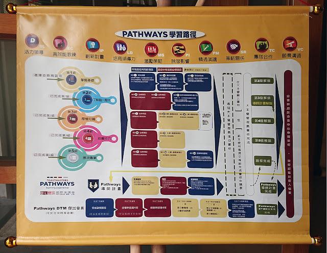 新世代的網路化數位學習,10路徑、5等級、14單元,正式接軌。