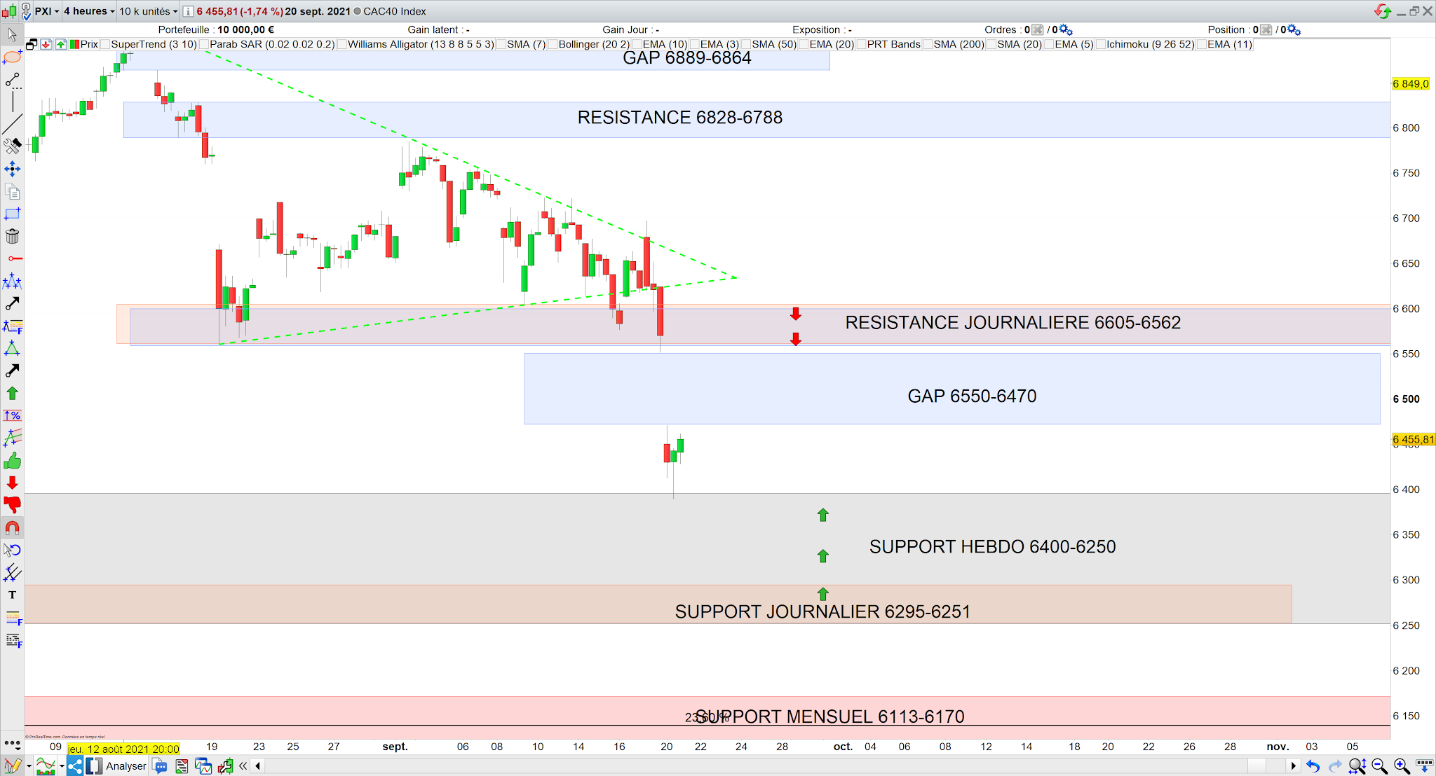 Trading CAC40 21/09/21