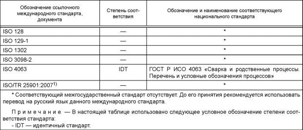 Таблица ДА. 1