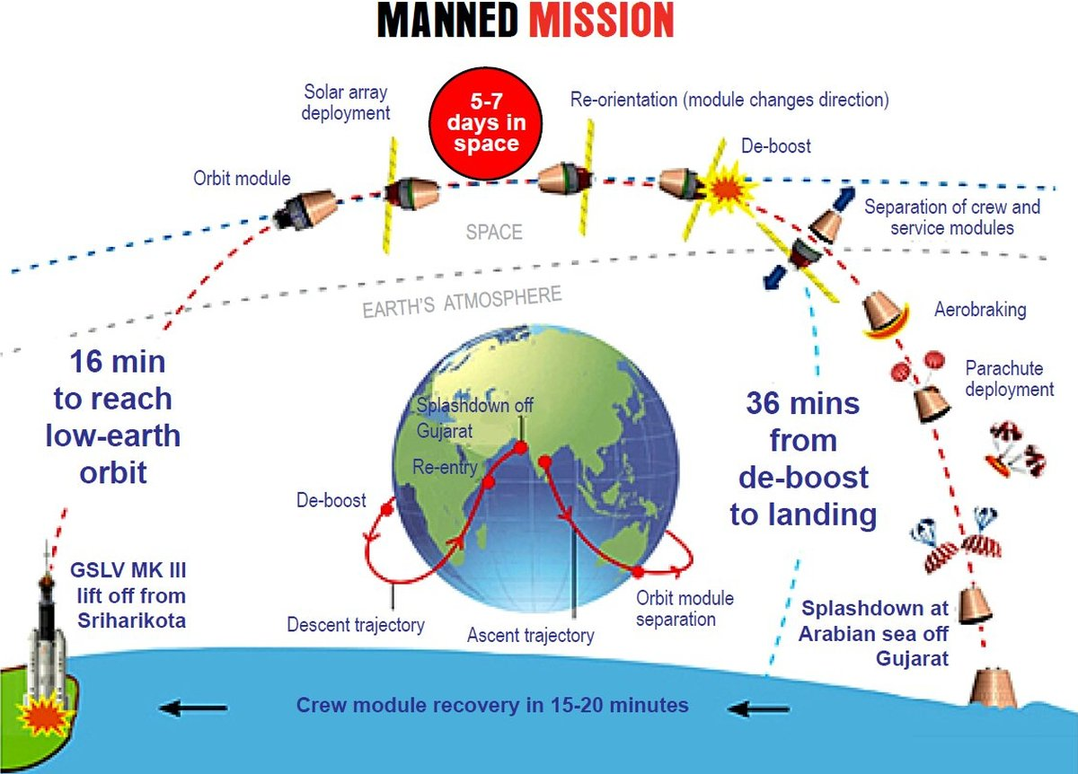 ISRO - Manned Space Mission - India - 01