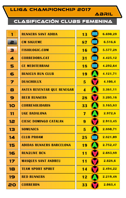 Lliga Championchip - Clasificación CLUBS Femenina - Abril 2017