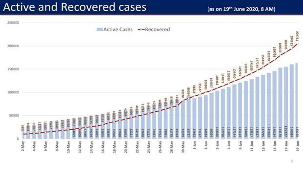 Active-and-Recovered-Case