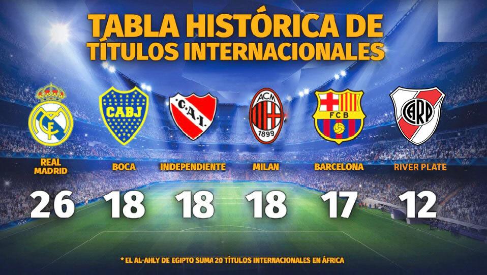 Equipos Con Más Títulos Internacionales 2019 Futboleros El Balón Es La Vida