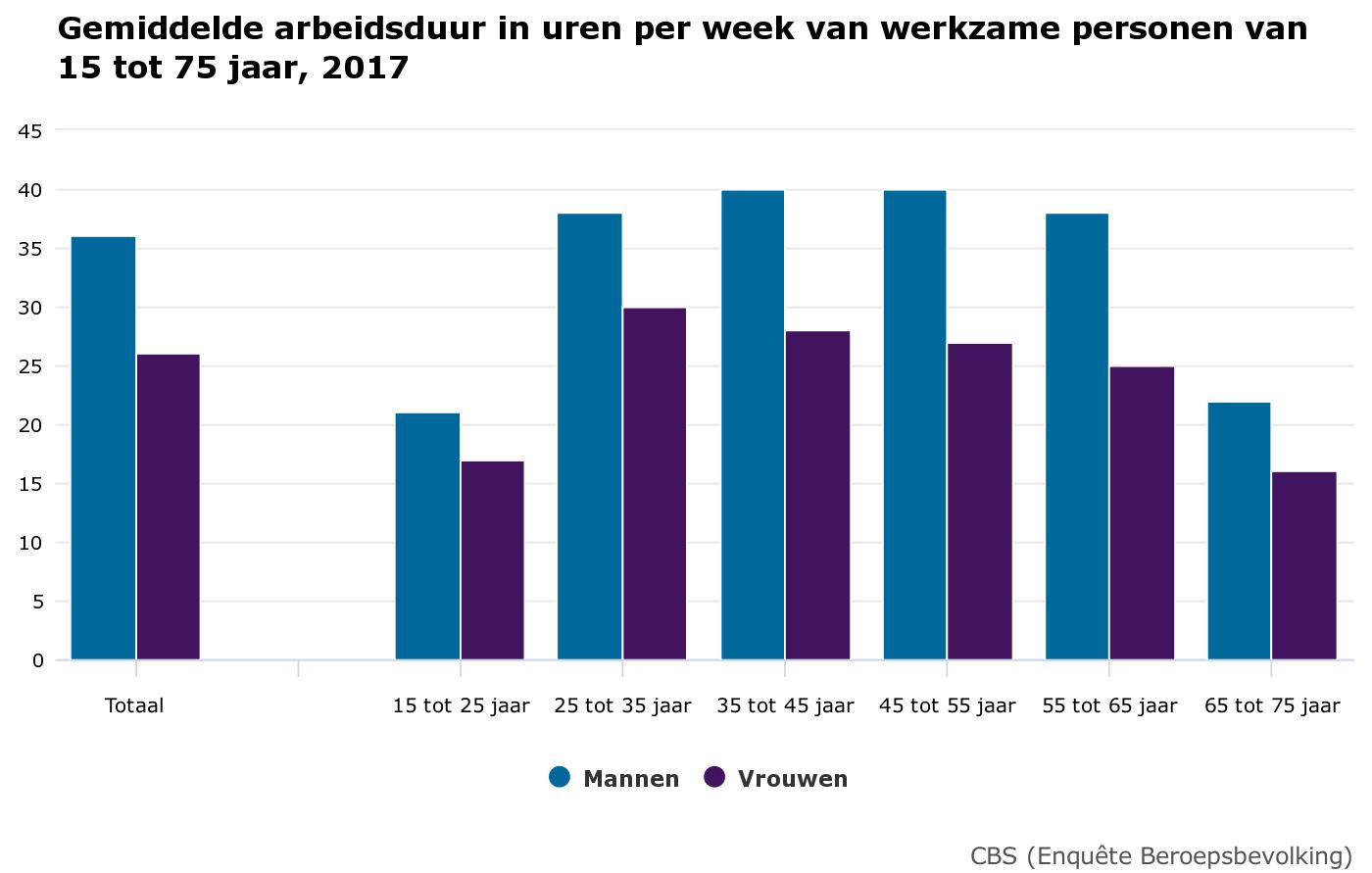 Средняя продолжительность рабочей недели для трудоустроенных от 15 до 75 лет (2017). Голубым отмечены мужчины, сиреневым — женщины.