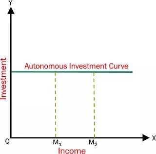 Perbedaan Investasi Otonom dan Terinduksi-1