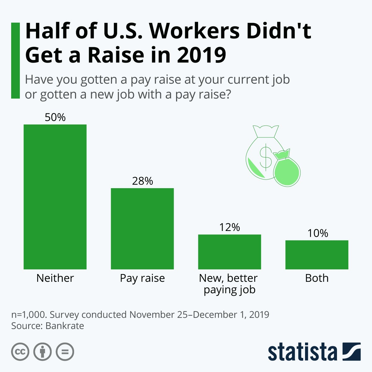 no-salary-increase-for-americans-despite-the-thriving-economy #infographic