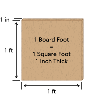 square feet to board feet