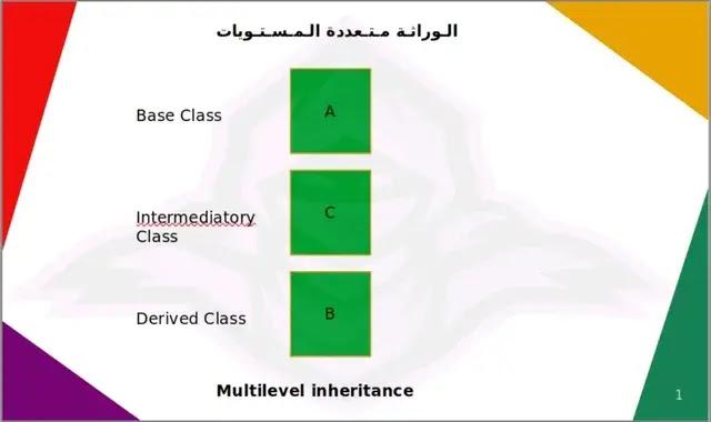 Multilevel inheritance python