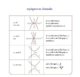 น้องๆ ม.ต้น มาดูสรุปสูตรคณิตศาสตร์กันก่อนเปิดเทอม (จำได้หมดเปิดเทอมมาเรียนคณิตได้ง่ายเลย)