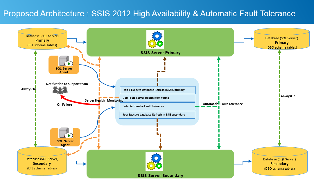 SQLCircuit: SQL Server Integration service (SSIS) 2012