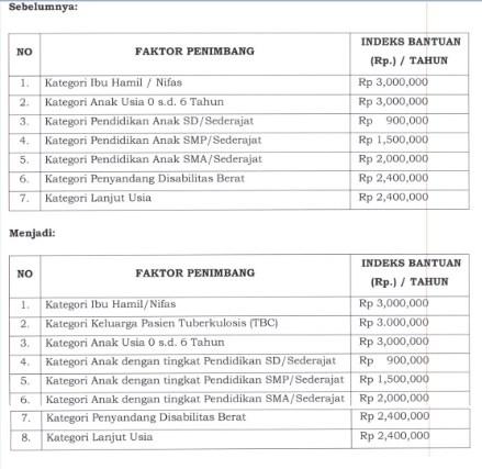 Bansos PKH Tahap 4 Oktober Akan Dicairkan Tiga Kali Lipat