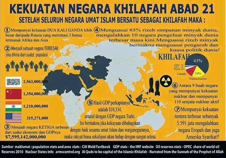Khilafah Negara Super Power Masa Depan Islam Will Dominate