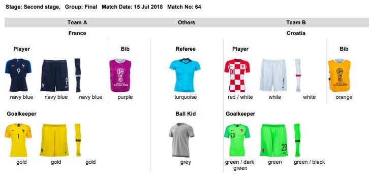 534a8f55439 Croatia   France to Use Home Kits in 2018 World Cup Final + ...